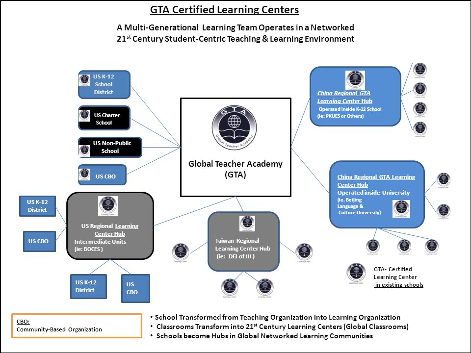 GKE LEARNING CENTERS A Primary Classroom Configuration Suitable for Support of GKE Learning System Pedagogy and Information Age Learning Strategies All computers are on Internet and COMWEB Intranet.