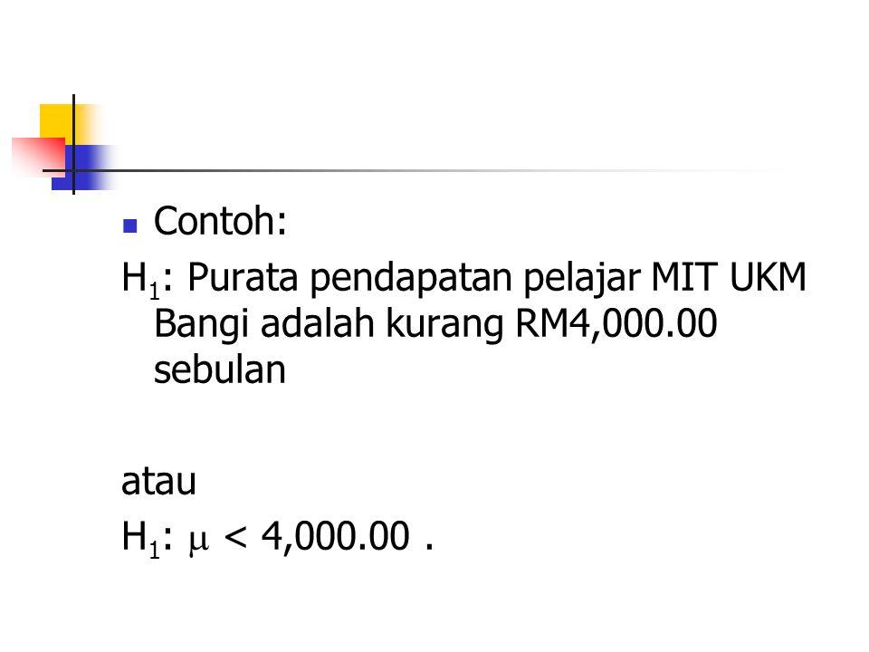 Contoh: H 1 : Purata pendapatan pelajar MIT UKM Bangi adalah kurang RM4,000.00 sebulan atau H 1 :  < 4,000.00.