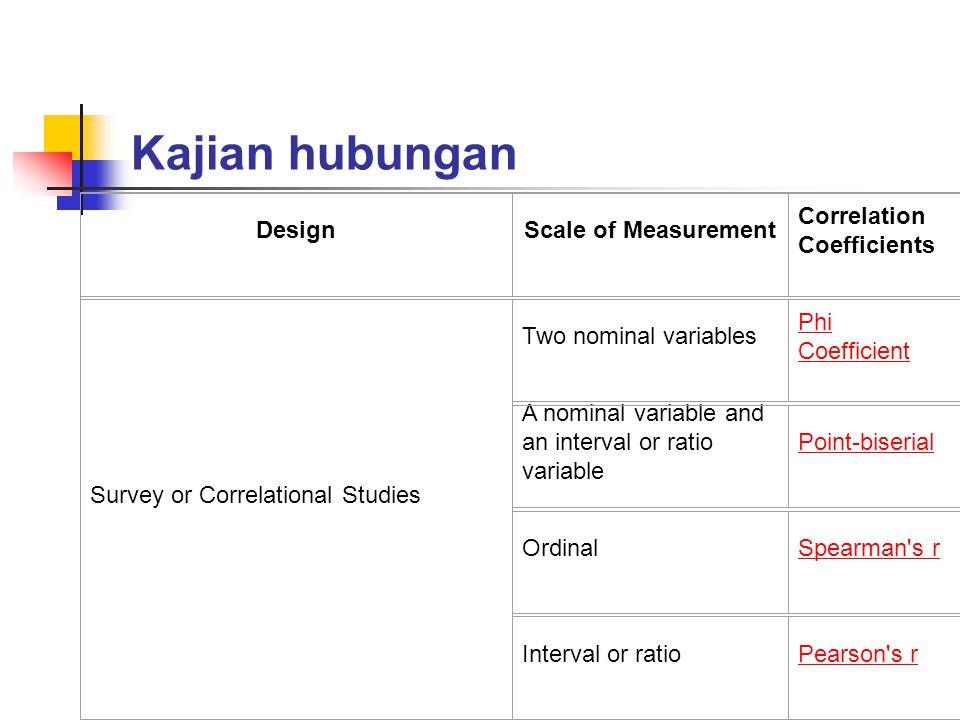 Kajian hubungan DesignScale of Measurement Correlation Coefficients Survey or Correlational Studies Two nominal variables Phi Coefficient A nominal va