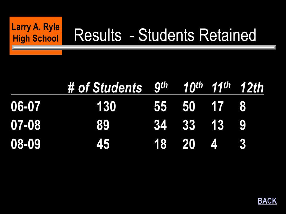 Results - Students Retained Larry A. Ryle High School BACK # of Students9 th 10 th 11 th 12th 06-071305550178 07-08893433139 08-0945182043