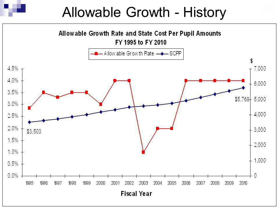 17 Allowable Growth - History