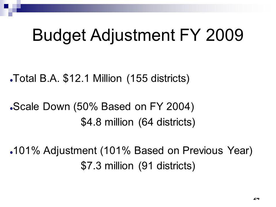 24 Budget Adjustment FY 2009 Total B.A. $12.1 Million (155 districts) Scale Down (50% Based on FY 2004) $4.8 million (64 districts) 101% Adjustment (1