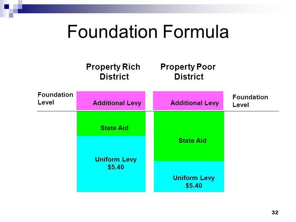 32 Foundation Formula Property Rich District Property Poor District Uniform Levy $5.40 Additional Levy State Aid Uniform Levy $5.40 Additional Levy St