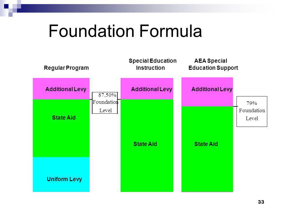 33 87.50% Foundation 79% LevelFoundation Level State Aid AEA Special Education Support Special Education Instruction Additional Levy Uniform Levy Addi