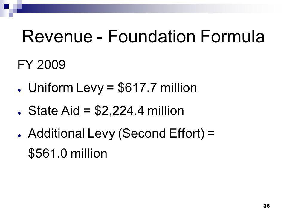 35 Revenue - Foundation Formula FY 2009 Uniform Levy = $617.7 million State Aid = $2,224.4 million Additional Levy (Second Effort) = $561.0 million