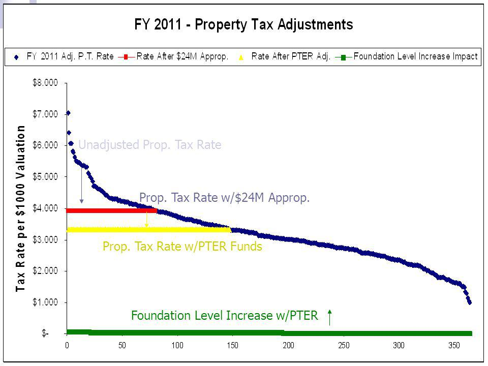 39 Unadjusted Prop. Tax Rate Prop. Tax Rate w/$24M Approp. Prop. Tax Rate w/PTER Funds Foundation Level Increase w/PTER