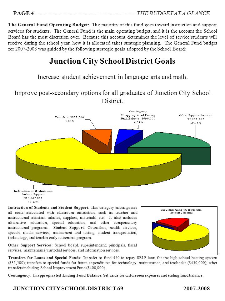 PAGE 5 ---------------------------------------------------- THE BUDGET AT A GLANCE JUNCTION CITY SCHOOL DISTRICT 69 2007-2008 General Fund Operating Budget by Category: The graph below shows how the 2007-2008 General Fund is budgeted by specific categories.