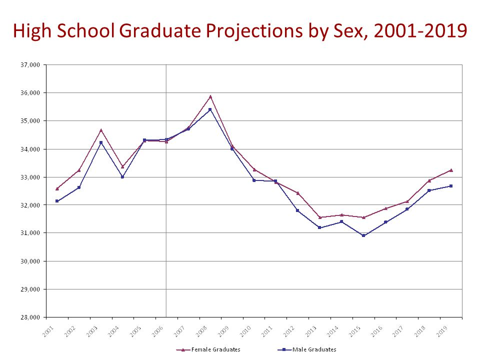 High School Graduate Projections by Sex, 2001-2019
