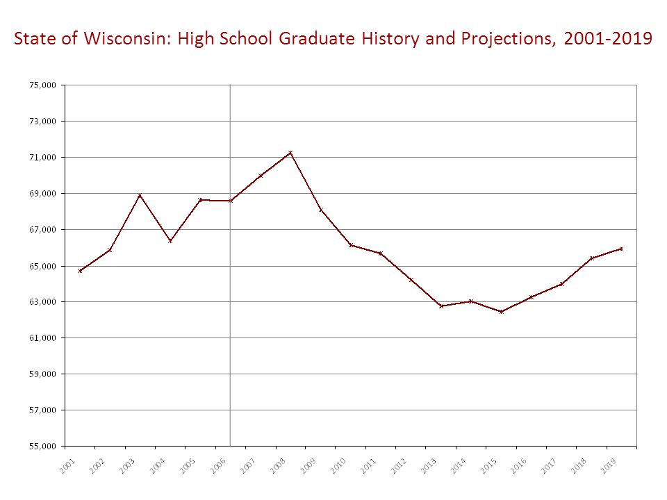 State of Wisconsin: High School Graduate History and Projections, 2001-2019