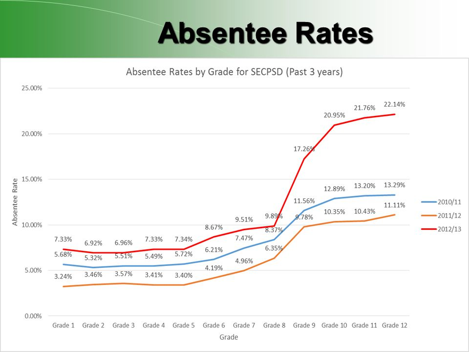 Absentee Rates