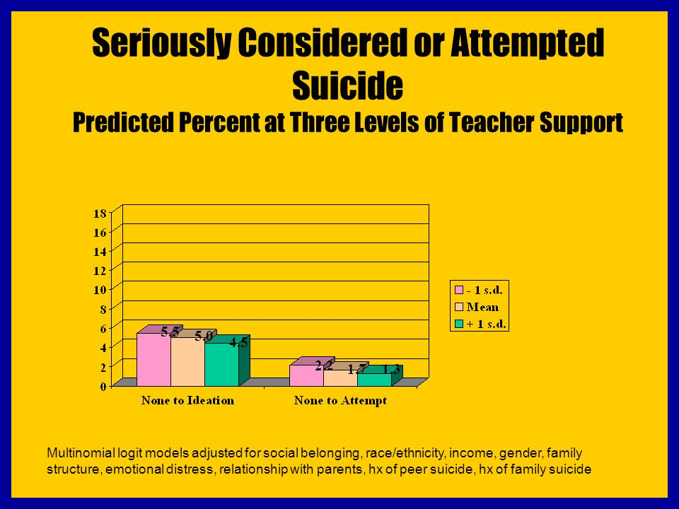 Seriously Considered or Attempted Suicide Predicted Percent at Three Levels of Teacher Support 2.2 5.0 4.5 1.7 1.3 5.5 Multinomial logit models adjust