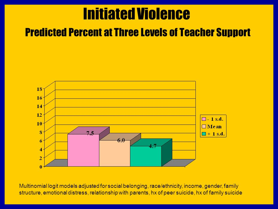 Initiated Violence Predicted Percent at Three Levels of Teacher Support 7.5 6.0 4.7 Multinomial logit models adjusted for social belonging, race/ethni
