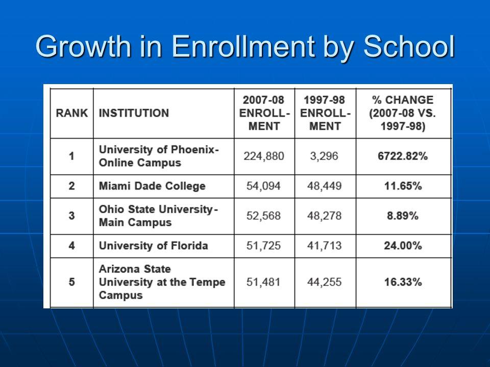 Growth in Enrollment by School