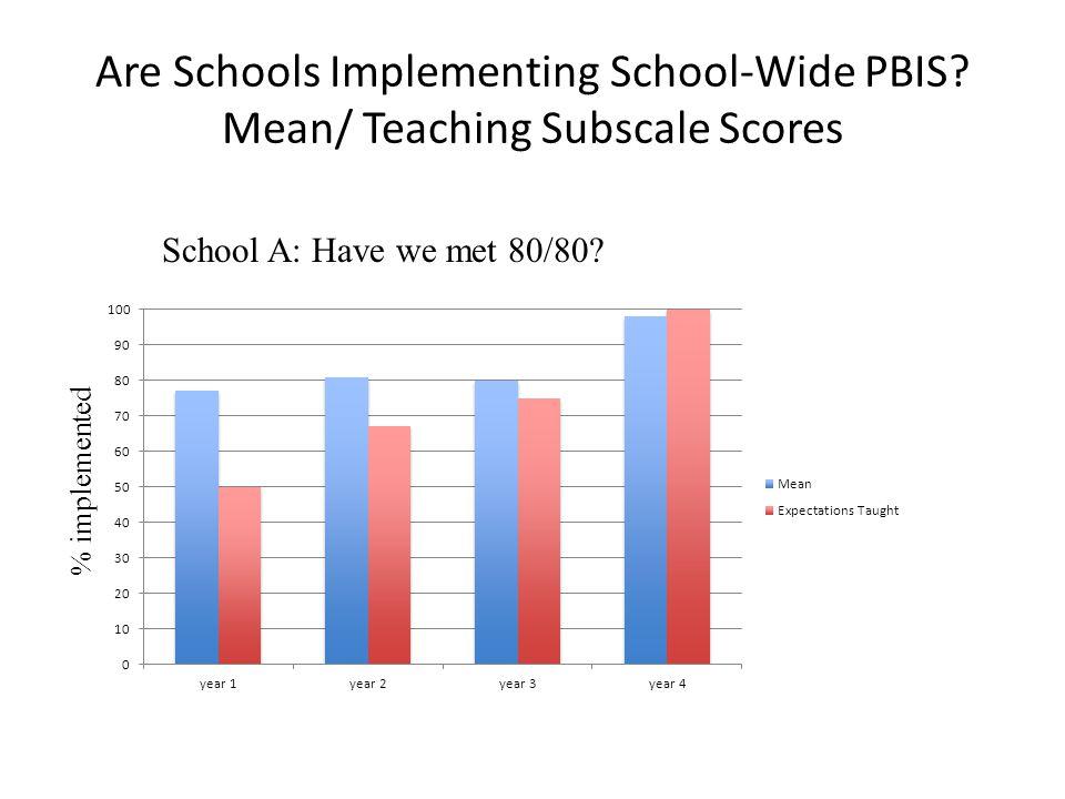 Are Schools Implementing School-Wide PBIS.