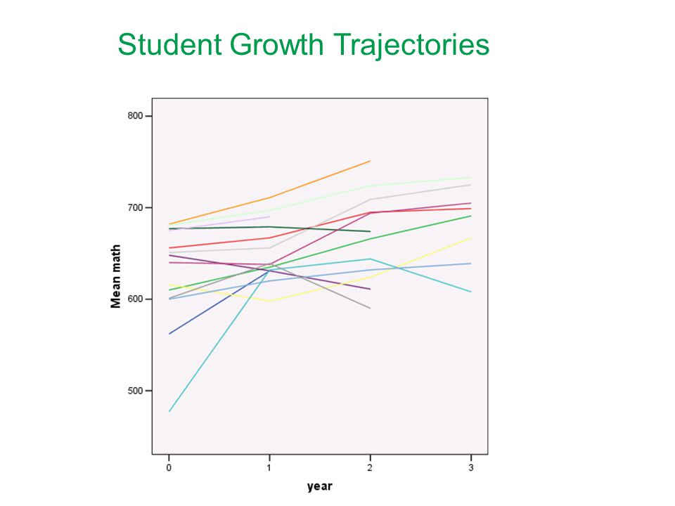 Student Growth Trajectories