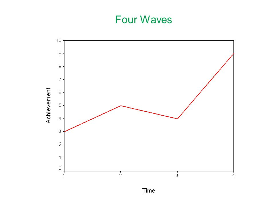 Four Waves