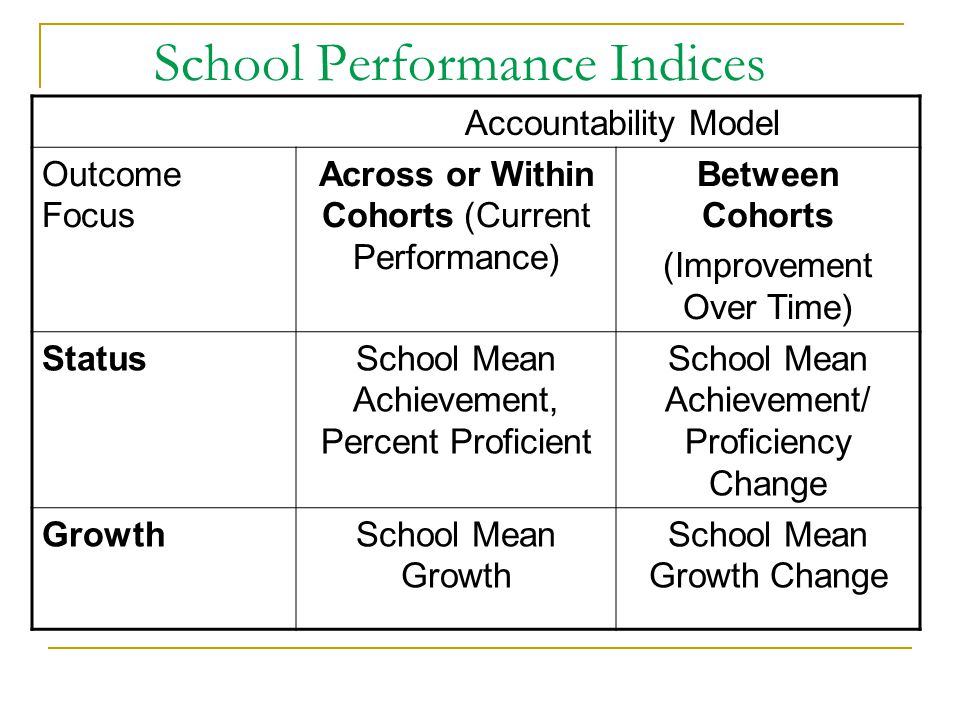 School Performance Indices Accountability Model Outcome Focus Across or Within Cohorts (Current Performance) Between Cohorts (Improvement Over Time) S