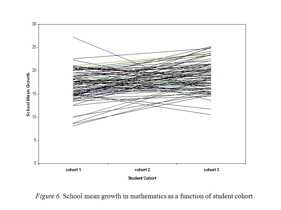 Figure 6. School mean growth in mathematics as a function of student cohort