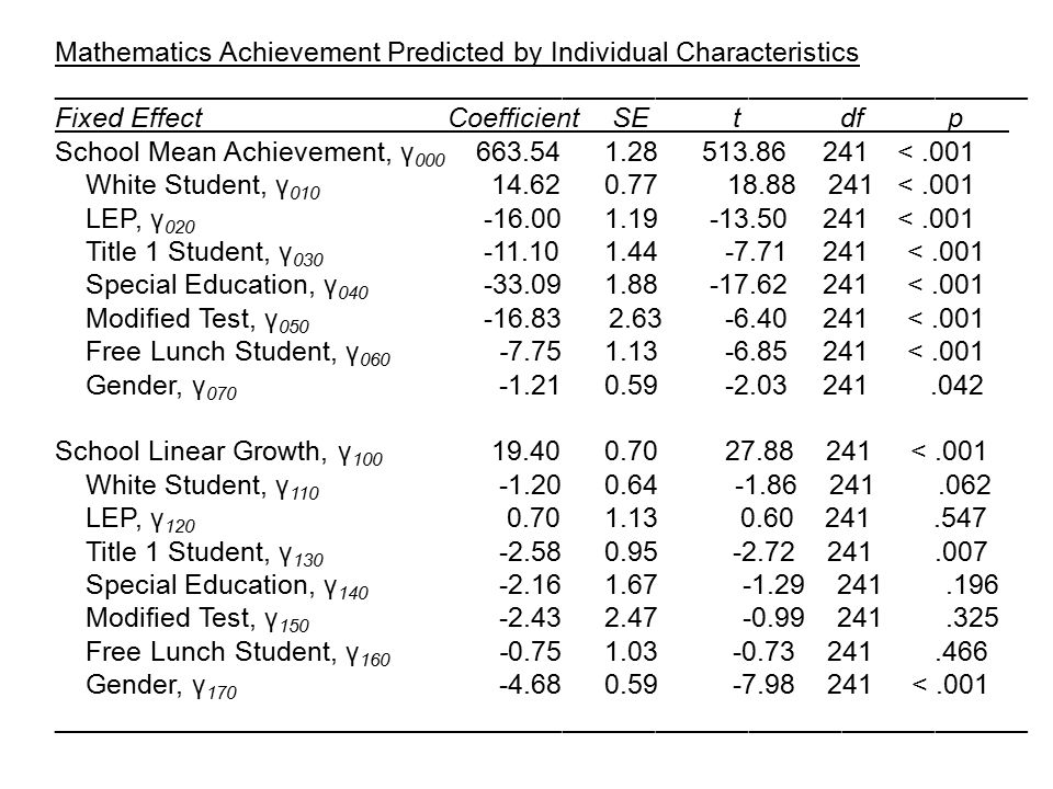 Mathematics Achievement Predicted by Individual Characteristics _______________________________________________________________ Fixed Effect Coefficie