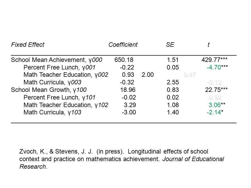 Zvoch, K., & Stevens, J. J. (in press). Longitudinal effects of school context and practice on mathematics achievement. Journal of Educational Researc
