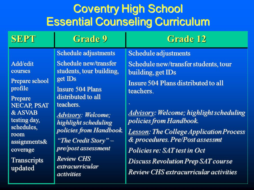 Coventry High School Essential Counseling Curriculum SEPT Grade 9 Grade 12 Add/edit courses Prepare school profile Prepare NECAP, PSAT & ASVAB testing day, schedules, room assignments& coverage Transcripts updated Schedule adjustments Schedule new/transfer students, tour building, get IDs Insure 504 Plans distributed to all teachers.