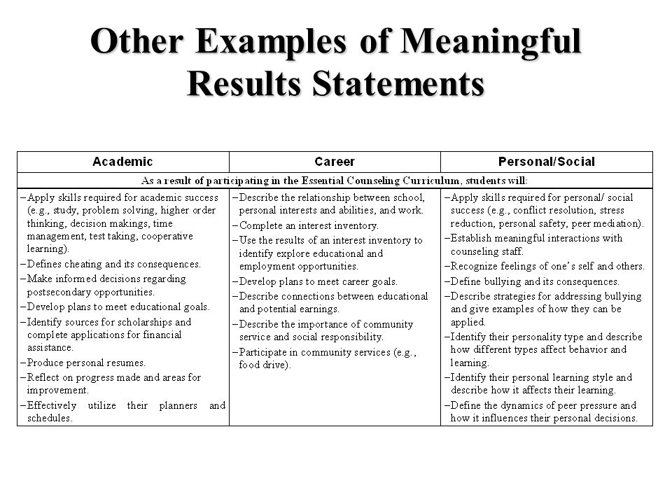 Other Examples of Meaningful Results Statements