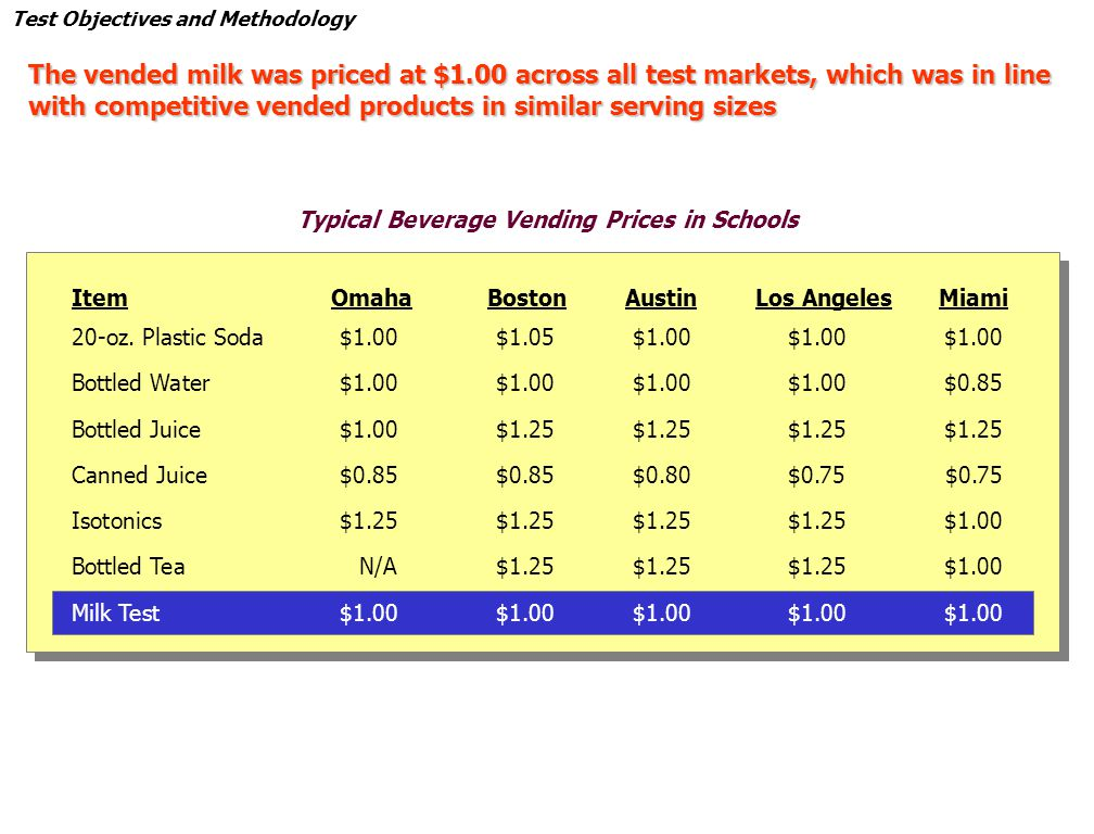 Test Objectives and Methodology The vended milk was priced at $1.00 across all test markets, which was in line with competitive vended products in similar serving sizes Typical Beverage Vending Prices in Schools ItemOmahaBostonAustinLos AngelesMiami 20-oz.
