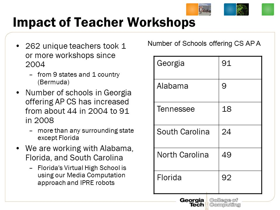 Impact of Teacher Workshops 262 unique teachers took 1 or more workshops since 2004 –from 9 states and 1 country (Bermuda) Number of schools in Georgia offering AP CS has increased from about 44 in 2004 to 91 in 2008 –more than any surrounding state except Florida We are working with Alabama, Florida, and South Carolina –Florida s Virtual High School is using our Media Computation approach and IPRE robots Georgia91 Alabama9 Tennessee18 South Carolina24 North Carolina49 Florida92 Number of Schools offering CS AP A