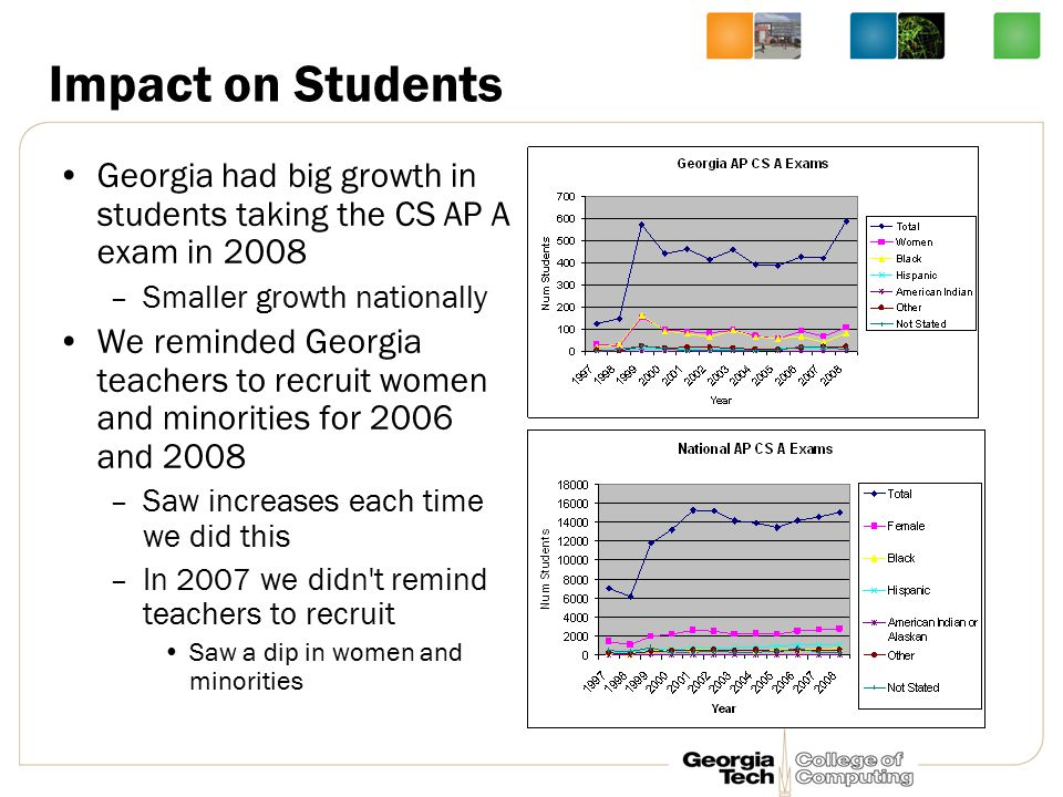 Impact on Students Georgia had big growth in students taking the CS AP A exam in 2008 –Smaller growth nationally We reminded Georgia teachers to recruit women and minorities for 2006 and 2008 –Saw increases each time we did this –In 2007 we didn t remind teachers to recruit Saw a dip in women and minorities