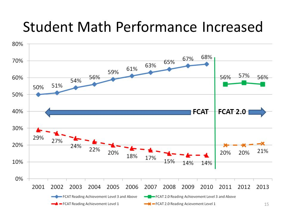 Student Math Performance Increased FCATFCAT 2.0 15