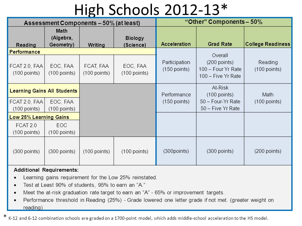 "High Schools 2012-13* 7 Assessment Components – 50% (at least) ""Other"" Components – 50% Reading Math (Algebra, Geometry)Writing Biology (Science) Acce"