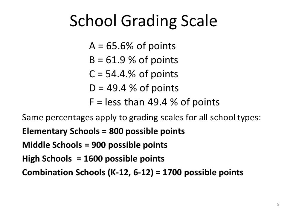 School Grading Scale A = 65.6% of points B = 61.9 % of points C = 54.4.% of points D = 49.4 % of points F = less than 49.4 % of points Same percentage