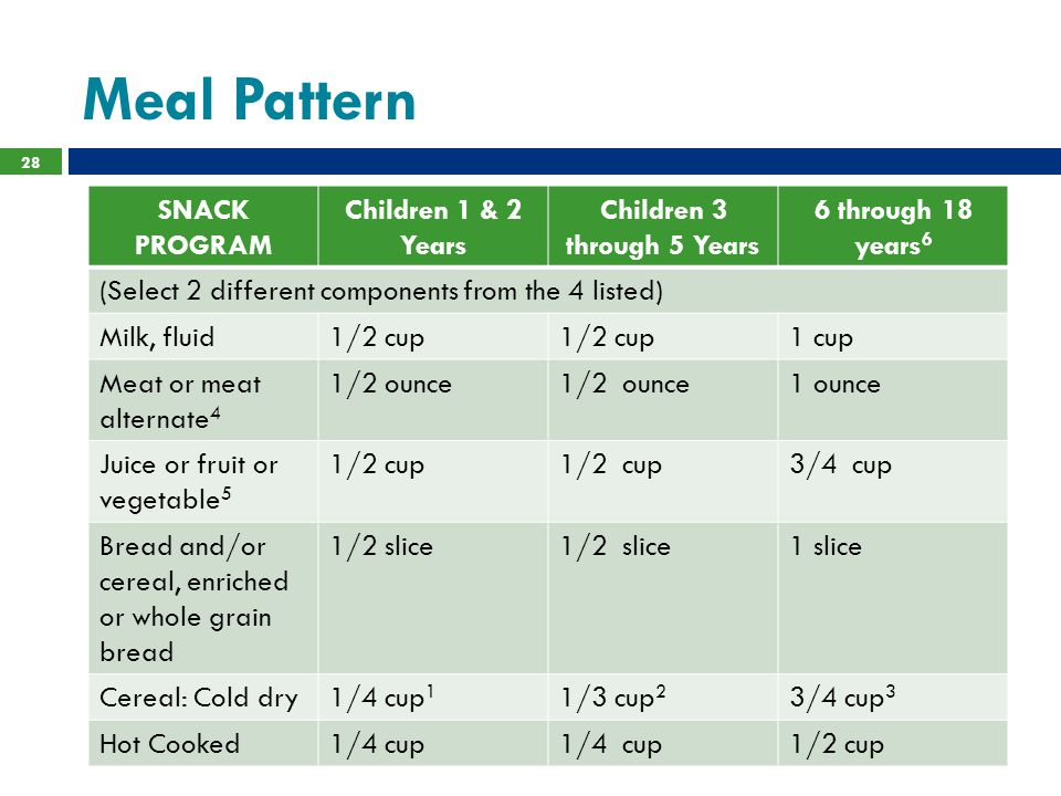 Meal Pattern 28 SNACK PROGRAM Children 1 & 2 Years Children 3 through 5 Years 6 through 18 years 6 (Select 2 different components from the 4 listed) M
