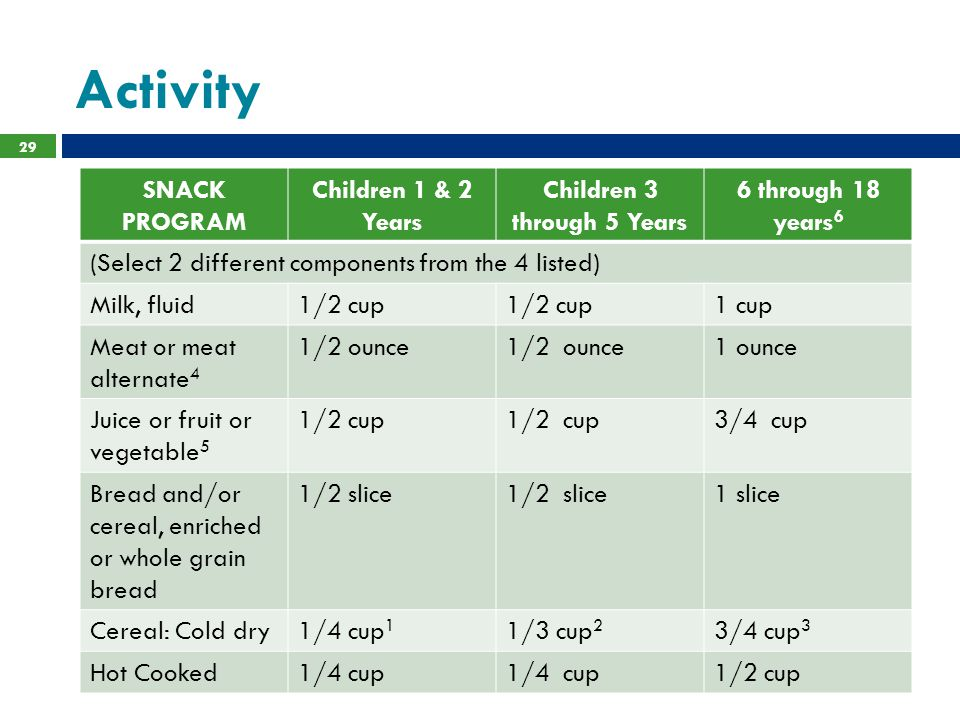 Activity 29 SNACK PROGRAM Children 1 & 2 Years Children 3 through 5 Years 6 through 18 years 6 (Select 2 different components from the 4 listed) Milk,