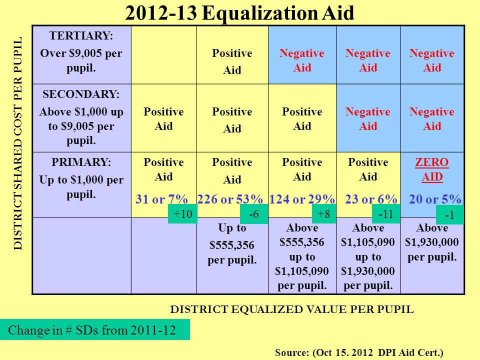 2012-13 Equalization Aid TERTIARY: Over $9,005 per pupil. Positive Aid Negative Aid SECONDARY: Above $1,000 up to $9,005 per pupil. Positive Aid Posit
