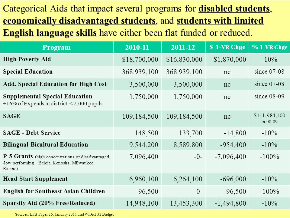 Categorical Aids that impact several programs for disabled students, economically disadvantaged students, and students with limited English language s