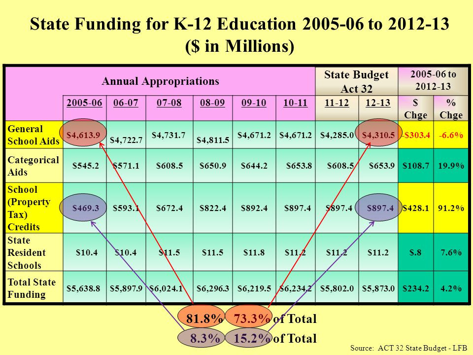 Annual Appropriations State Budget Act 32 2005-06 to 2012-13 2005-0606-0707-0808-0909-1010-1111-1212-13$ Chge % Chge General School Aids $4,613.9 $4,7