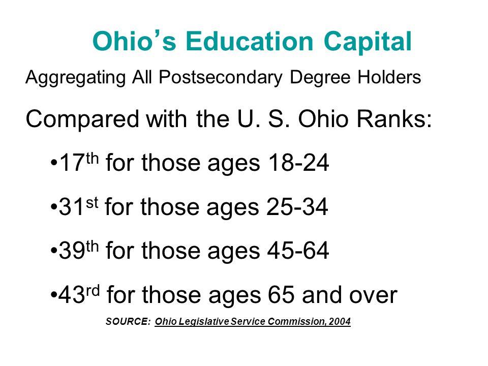 Ohio ' s Education Capital SOURCE: Ohio Legislative Service Commission, 2004 Aggregating All Postsecondary Degree Holders Compared with the U.