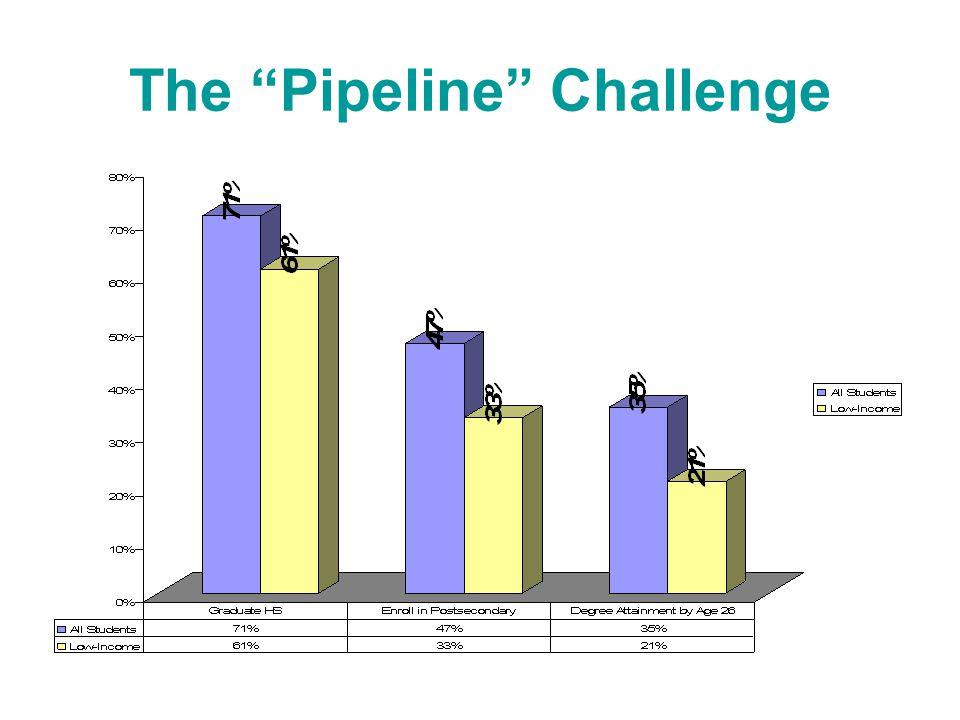 The Pipeline Challenge