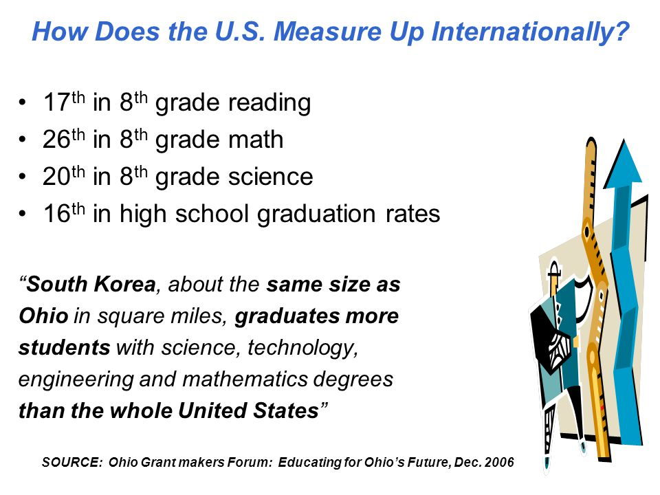 How Does the U.S. Measure Up Internationally.