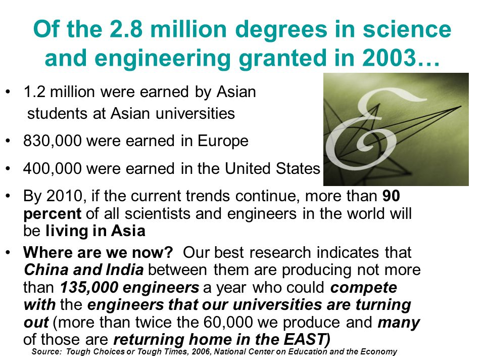 Of the 2.8 million degrees in science and engineering granted in 2003… 1.2 million were earned by Asian students at Asian universities 830,000 were earned in Europe 400,000 were earned in the United States By 2010, if the current trends continue, more than 90 percent of all scientists and engineers in the world will be living in Asia Where are we now.