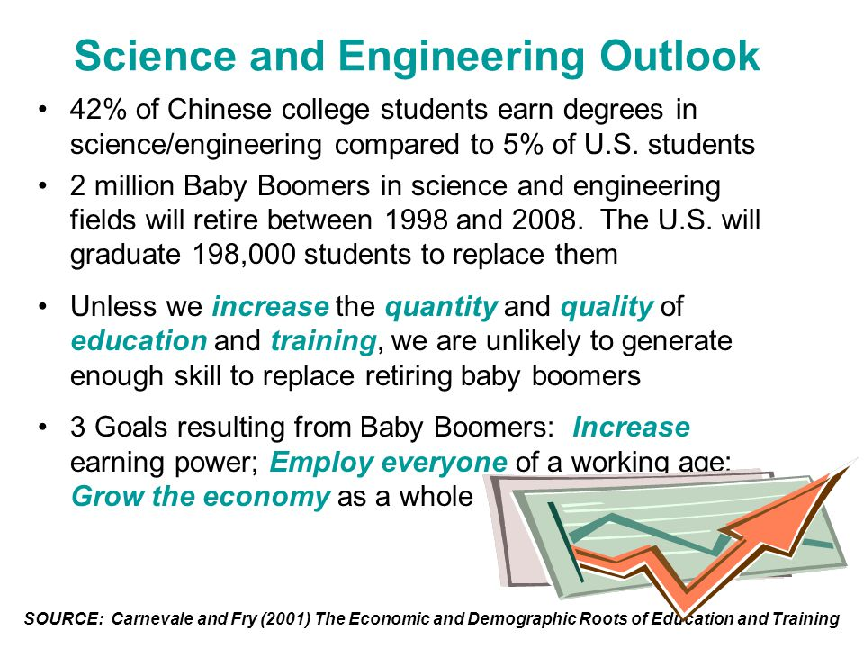 Science and Engineering Outlook 42% of Chinese college students earn degrees in science/engineering compared to 5% of U.S.