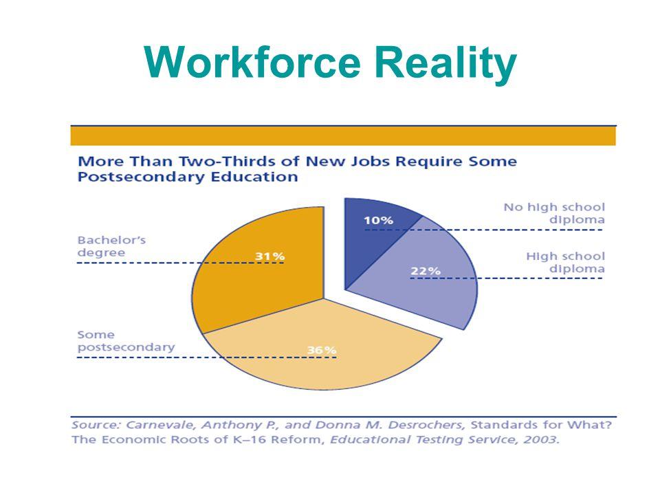 Workforce Reality