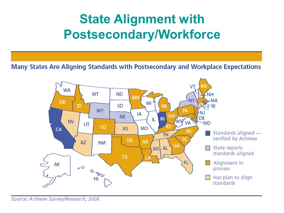 State Alignment with Postsecondary/Workforce