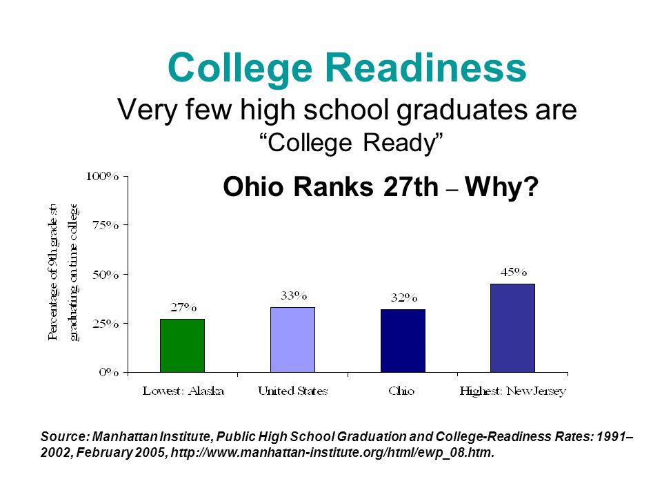 College Readiness Very few high school graduates are College Ready Source: Manhattan Institute, Public High School Graduation and College-Readiness Rates: 1991– 2002, February 2005, http://www.manhattan-institute.org/html/ewp_08.htm.