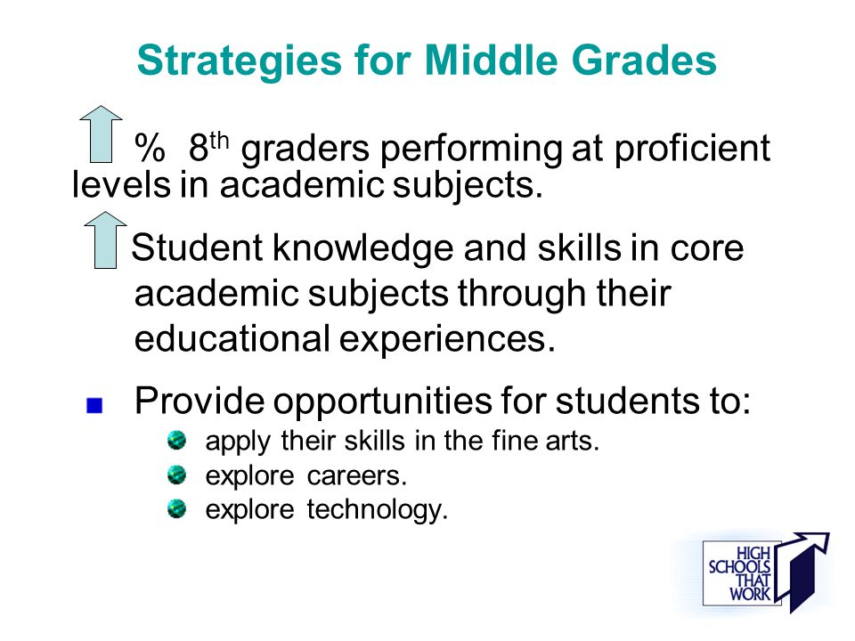 Strategies for Middle Grades % 8 th graders performing at proficient levels in academic subjects.