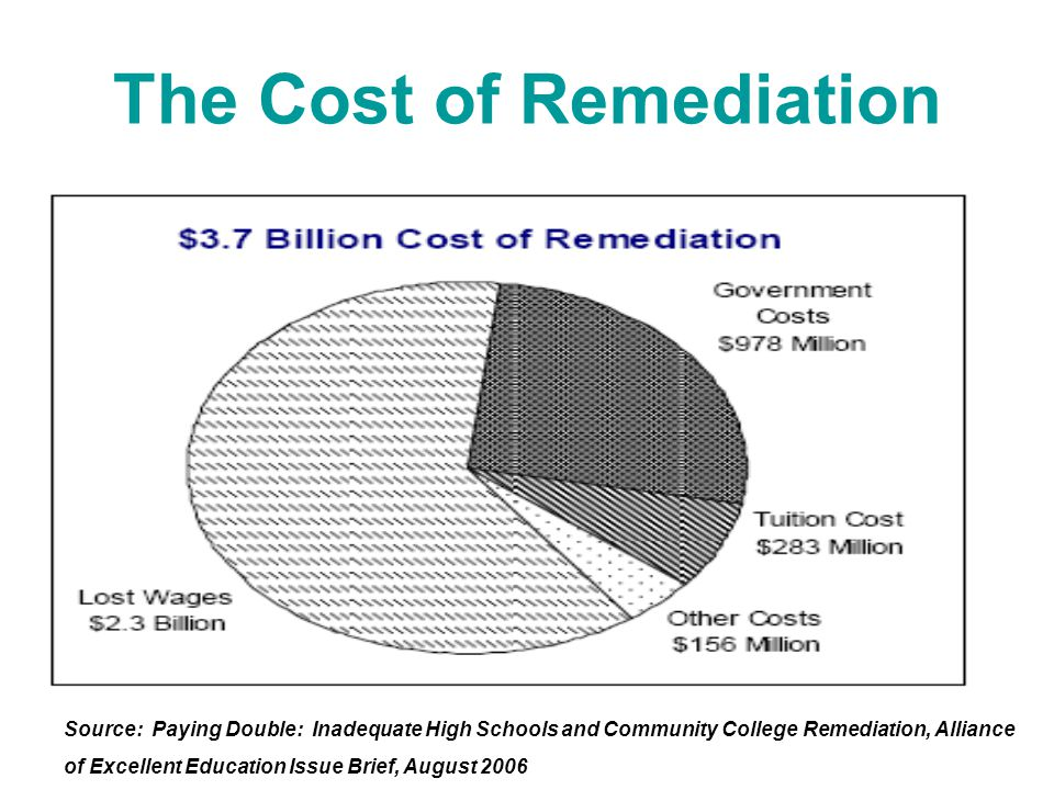 The Cost of Remediation Source: Paying Double: Inadequate High Schools and Community College Remediation, Alliance of Excellent Education Issue Brief, August 2006