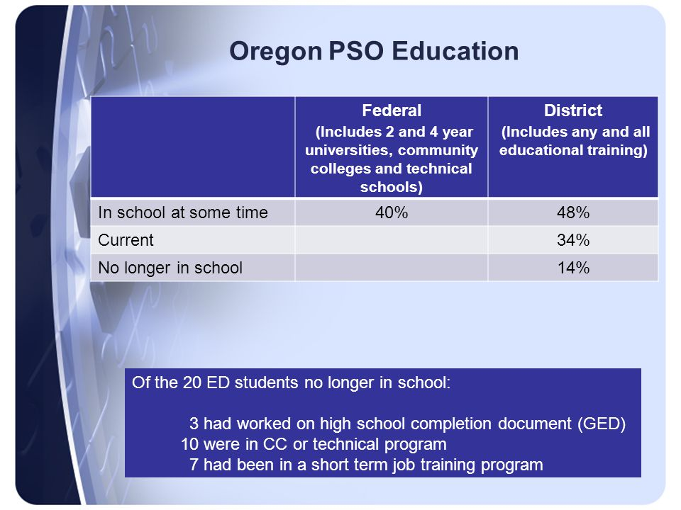 Oregon PSO Education Federal (Includes 2 and 4 year universities, community colleges and technical schools) District (Includes any and all educational training) In school at some time40%48% Current34% No longer in school14% Of the 20 ED students no longer in school: 3 had worked on high school completion document (GED) 10 were in CC or technical program 7 had been in a short term job training program