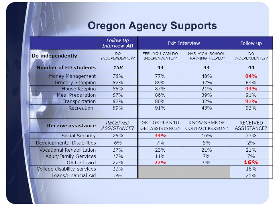 Oregon Agency Supports Follow Up Interview-All Exit InterviewFollow up Do independently DO INDEPENDENTLY.