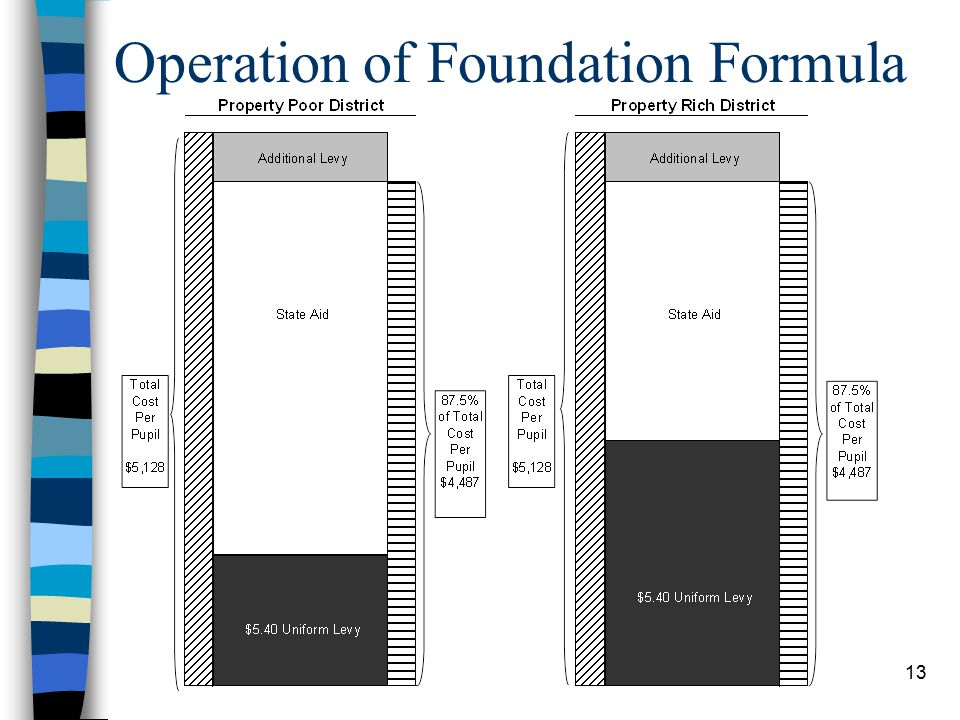 13 Operation of Foundation Formula